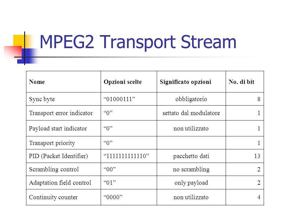MPEG2 Transport Stream NomeOpzioni scelteSignificato opzioniNo. di bit Sync byte01000111obbligatorio8 Transport error indicator0settato dal modulatore