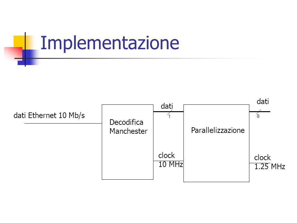 Implementazione Decodifica Manchester Parallelizzazione dati Ethernet 10 Mb/s dati clock 10 MHz dati clock 1.25 MHz 18