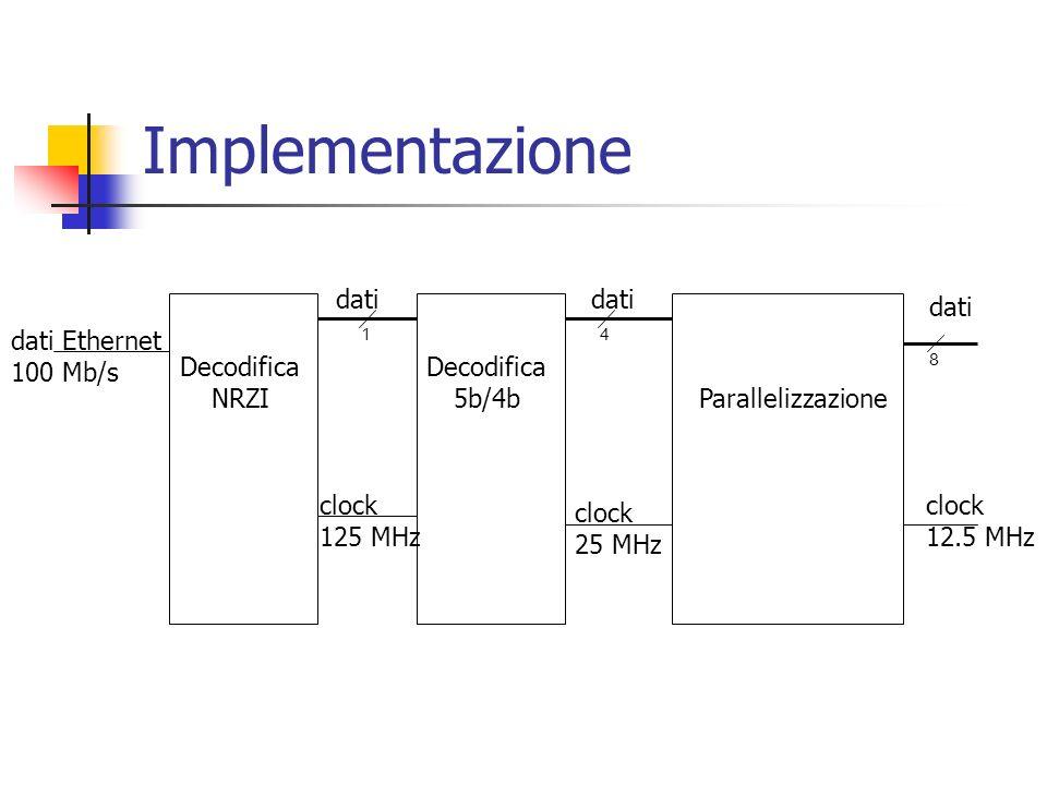 Implementazione Decodifica NRZI Decodifica 5b/4b Parallelizzazione dati Ethernet 100 Mb/s dati clock 125 MHz dati clock 25 MHz 14 dati clock 12.5 MHz