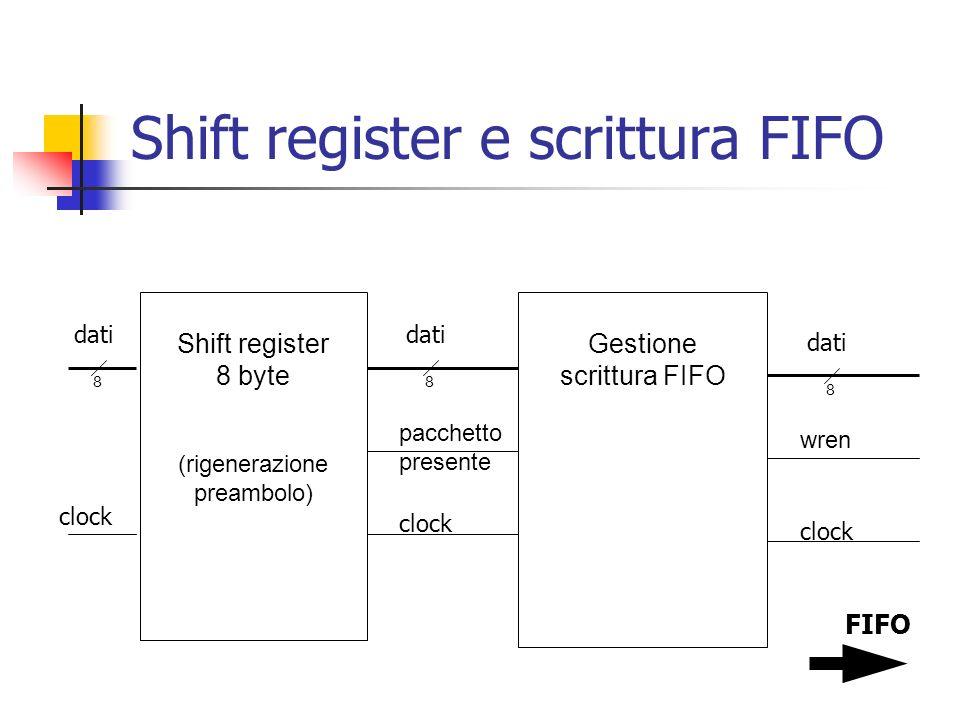 Shift register e scrittura FIFO Shift register 8 byte (rigenerazione preambolo) Gestione scrittura FIFO dati clock 8 dati 8 clock pacchetto presente d