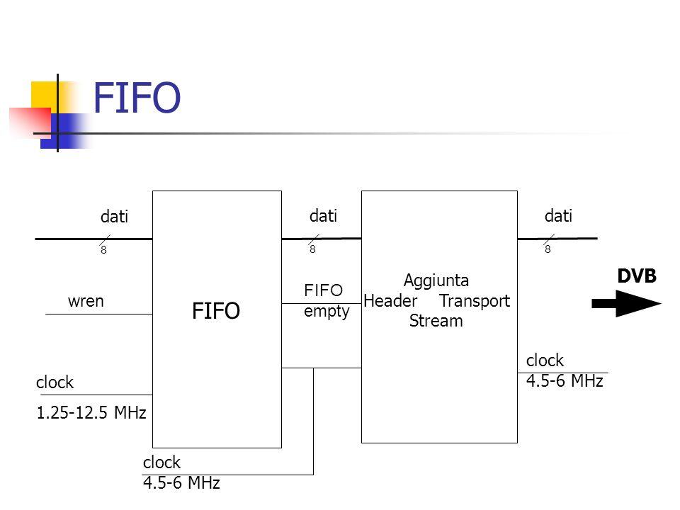 dati 8 clock 1.25-12.5 MHz Aggiunta Header Transport Stream clock 4.5-6 MHz dati 8 8 clock 4.5-6 MHz DVB wren FIFO empty