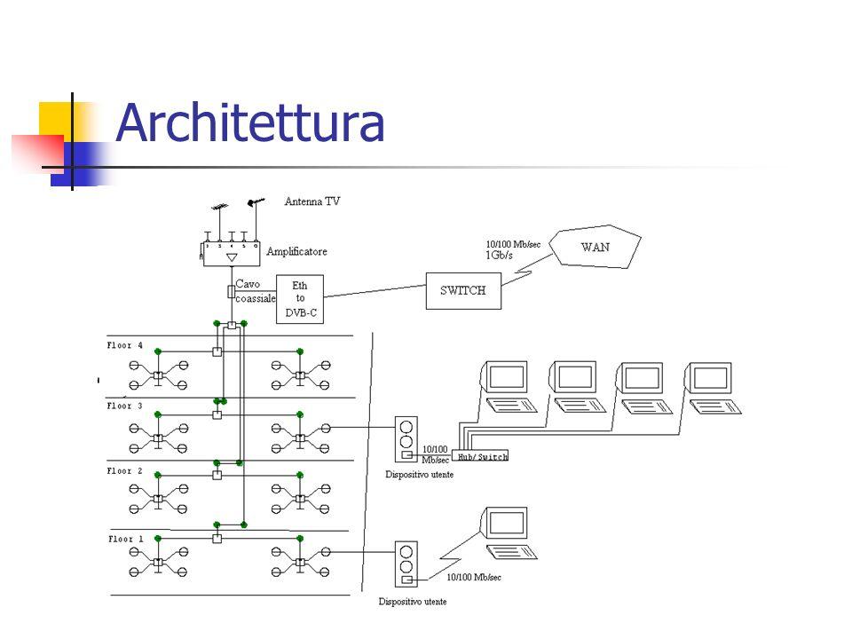 Conclusioni Decodifica Elaborato sistema buffer Ambiente di test (verso modulatore DVB) Ambiente di test (verso rete Ethernet)