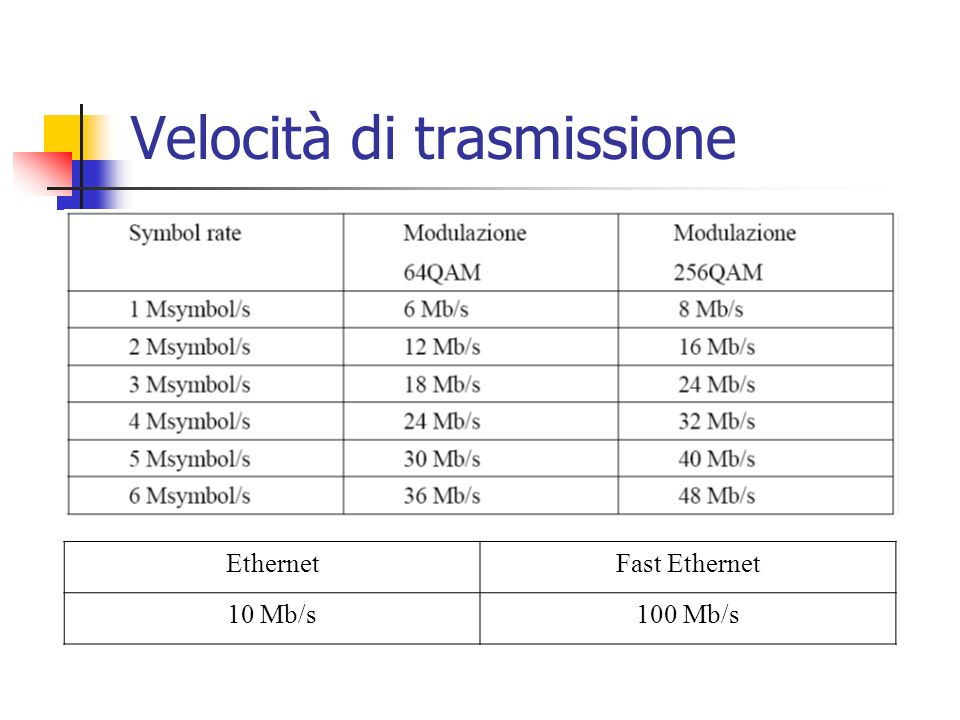 Velocità di trasmissione EthernetFast Ethernet 10 Mb/s100 Mb/s