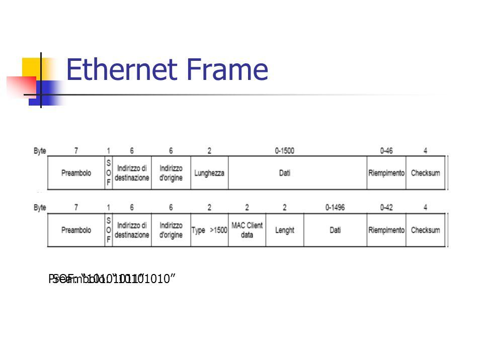 Implementazione Decodifica NRZI Decodifica 5b/4b Parallelizzazione dati Ethernet 100 Mb/s dati clock 125 MHz dati clock 25 MHz 14 dati clock 12.5 MHz 8