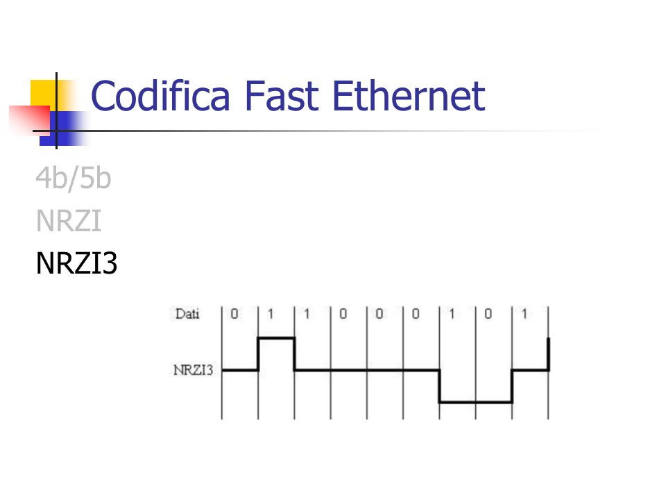 Codifica Fast Ethernet 4b/5b NRZI NRZI3