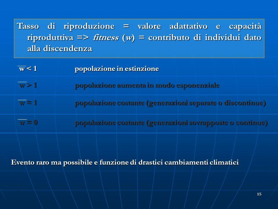 15 Tasso di riproduzione = valore adattativo e capacità riproduttiva => fitness (w) = contributo di individui dato alla discendenza w < 1 popolazione