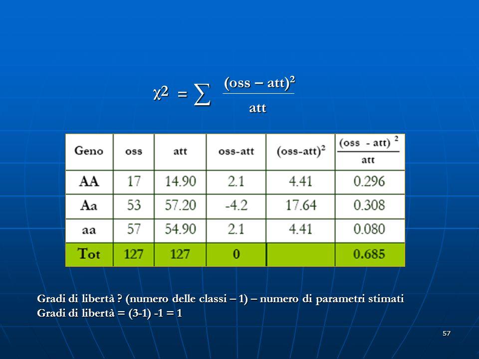 57 χ2χ2χ2χ2 = = (oss – att) 2 att Gradi di libertà ? (numero delle classi – 1) – numero di parametri stimati Gradi di libertà = (3-1) -1 = 1