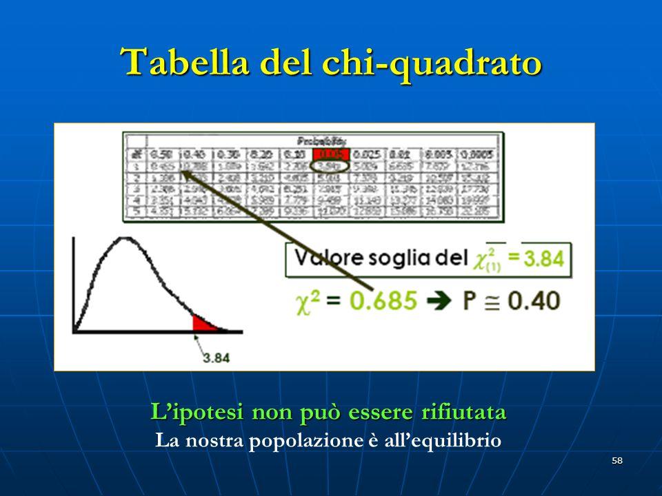 58 Tabella del chi-quadrato Lipotesi non può essere rifiutata La nostra popolazione è allequilibrio