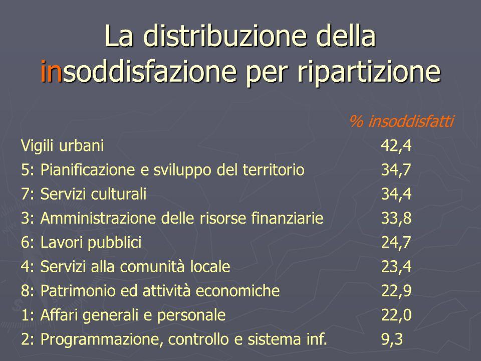 La distribuzione della insoddisfazione per ripartizione % insoddisfatti Vigili urbani42,4 5: Pianificazione e sviluppo del territorio34,7 7: Servizi c