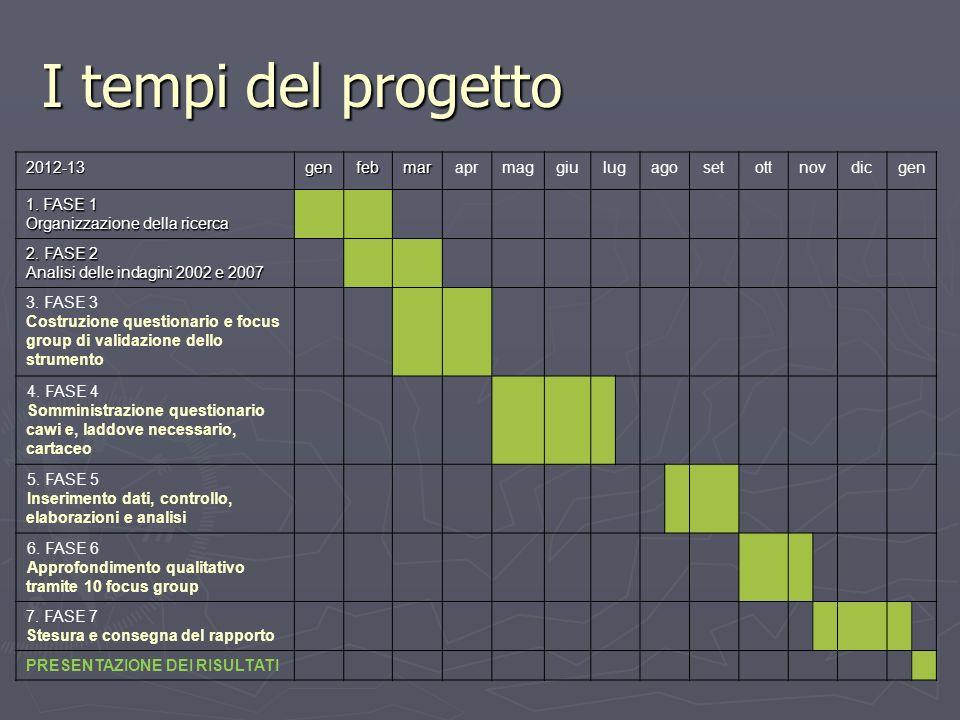 I tempi del progetto 2012-13genfebmaraprmaggiulugagosetottnovdicgen 1. FASE 1 Organizzazione della ricerca 2. FASE 2 Analisi delle indagini 2002 e 200