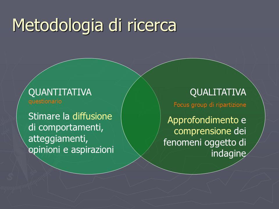 Metodologia di ricerca QUANTITATIVA questionario Stimare la diffusione di comportamenti, atteggiamenti, opinioni e aspirazioni QUALITATIVA Focus group