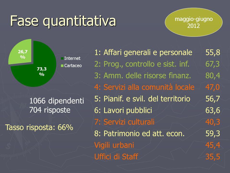Fase quantitativa 1066 dipendenti 704 risposte maggio-giugno 2012 Tasso risposta: 66% 1: Affari generali e personale55,8 2: Prog., controllo e sist. i