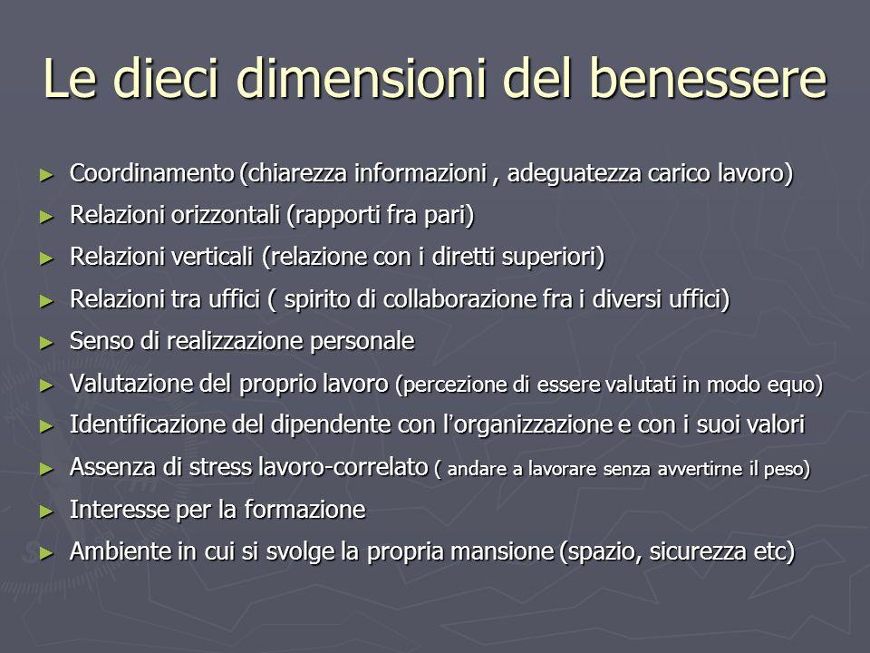 Le dieci dimensioni del benessere Coordinamento (chiarezza informazioni, adeguatezza carico lavoro) Coordinamento (chiarezza informazioni, adeguatezza