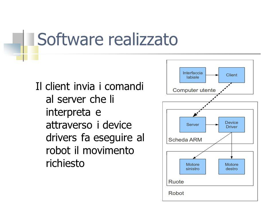 Software realizzato Il client invia i comandi al server che li interpreta e attraverso i device drivers fa eseguire al robot il movimento richiesto