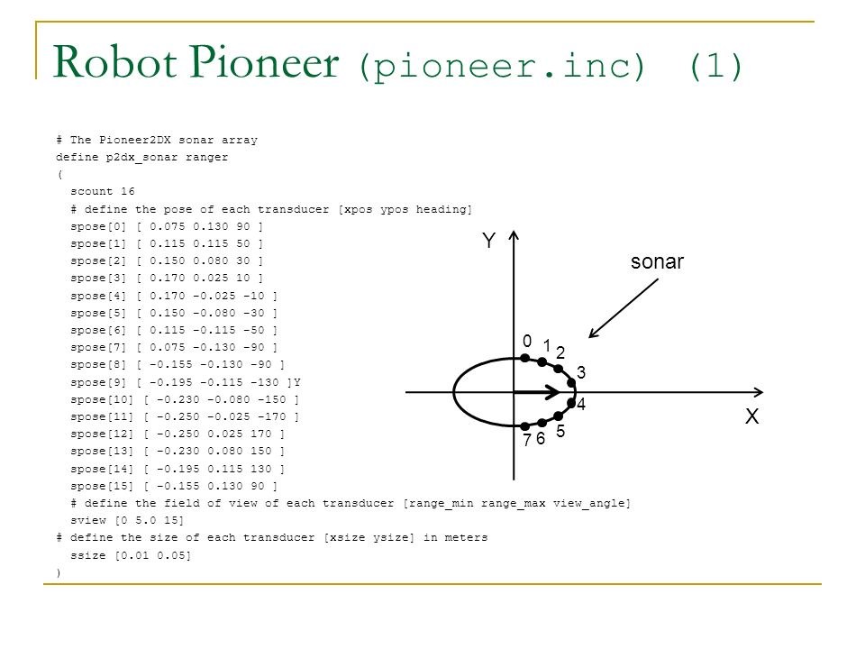 Robot Pioneer (pioneer.inc) (1) # The Pioneer2DX sonar array define p2dx_sonar ranger ( scount 16 # define the pose of each transducer [xpos ypos heading] spose[0] [ 0.075 0.130 90 ] spose[1] [ 0.115 0.115 50 ] spose[2] [ 0.150 0.080 30 ] spose[3] [ 0.170 0.025 10 ] spose[4] [ 0.170 -0.025 -10 ] spose[5] [ 0.150 -0.080 -30 ] spose[6] [ 0.115 -0.115 -50 ] spose[7] [ 0.075 -0.130 -90 ] spose[8] [ -0.155 -0.130 -90 ] spose[9] [ -0.195 -0.115 -130 ]Y spose[10] [ -0.230 -0.080 -150 ] spose[11] [ -0.250 -0.025 -170 ] spose[12] [ -0.250 0.025 170 ] spose[13] [ -0.230 0.080 150 ] spose[14] [ -0.195 0.115 130 ] spose[15] [ -0.155 0.130 90 ] # define the field of view of each transducer [range_min range_max view_angle] sview [0 5.0 15] # define the size of each transducer [xsize ysize] in meters ssize [0.01 0.05] ) Y X 0 1 2 3 4 5 6 7 sonar