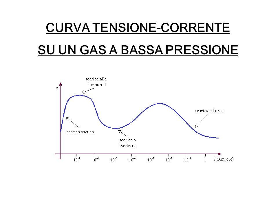 CURVA TENSIONE-CORRENTE SU UN GAS A BASSA PRESSIONE