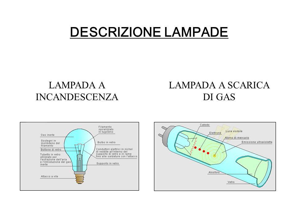 DESCRIZIONE LAMPADE LAMPADA A SCARICA DI GAS LAMPADA A INCANDESCENZA