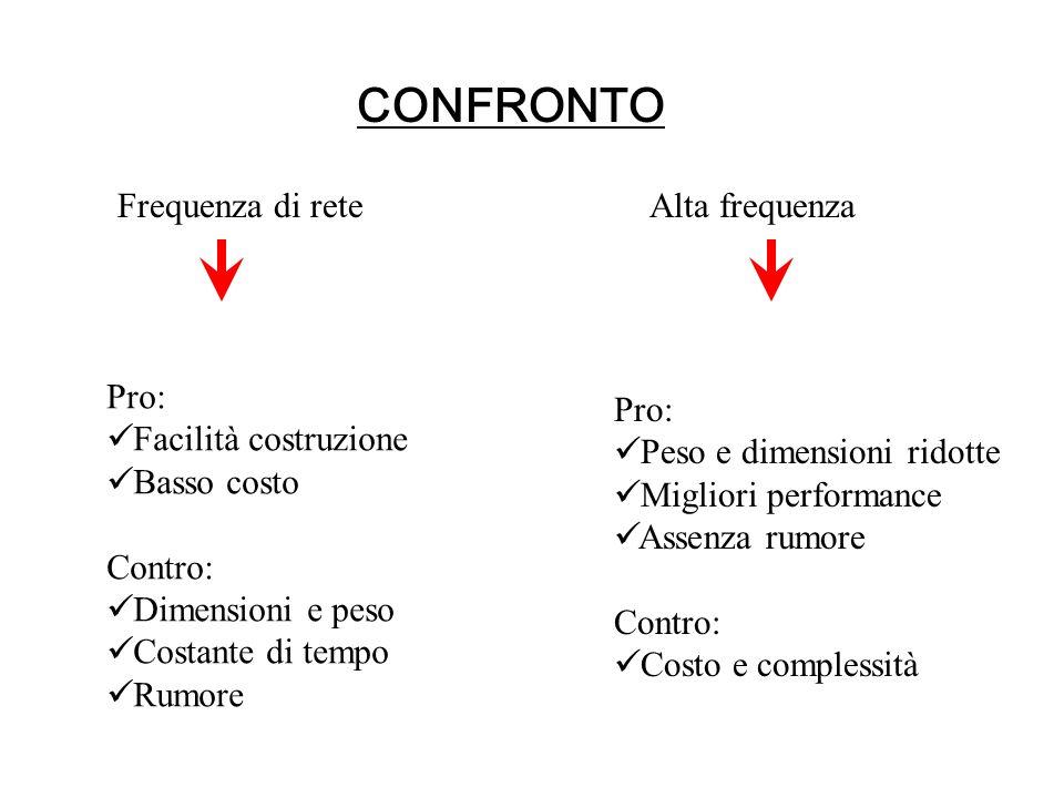 ANDAMENTO TENSIONE CORRENTE
