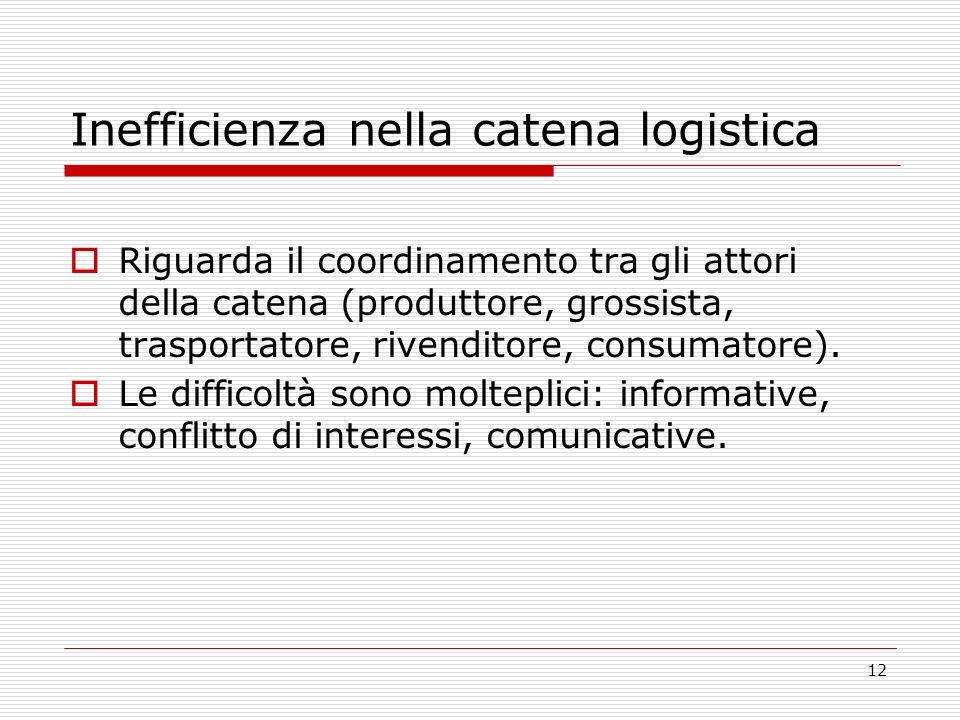 12 Inefficienza nella catena logistica Riguarda il coordinamento tra gli attori della catena (produttore, grossista, trasportatore, rivenditore, consu