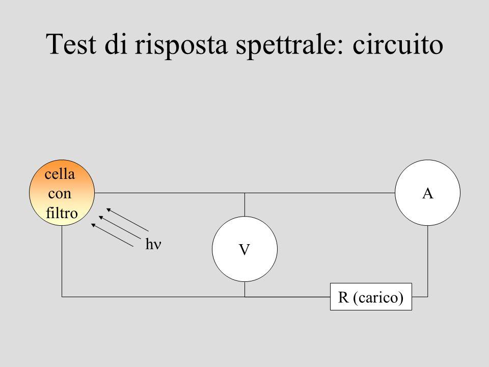 Test di risposta spettrale: circuito cella con filtro R (carico) A h V
