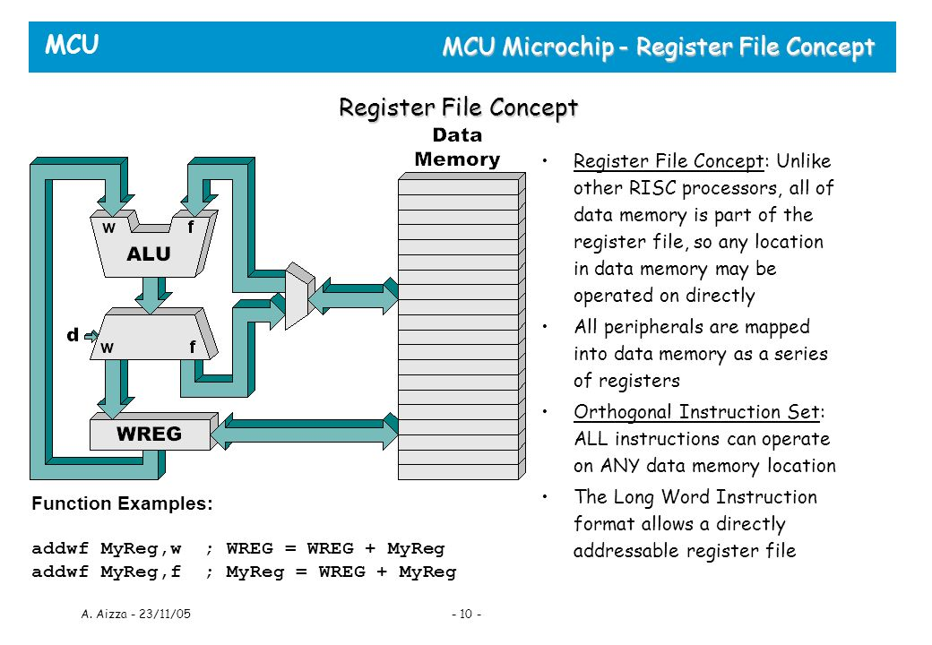 MCU A. Aizza - 23/11/05- 10 - MCU Microchip - Register File Concept Register File Concept Register File Concept: Unlike other RISC processors, all of