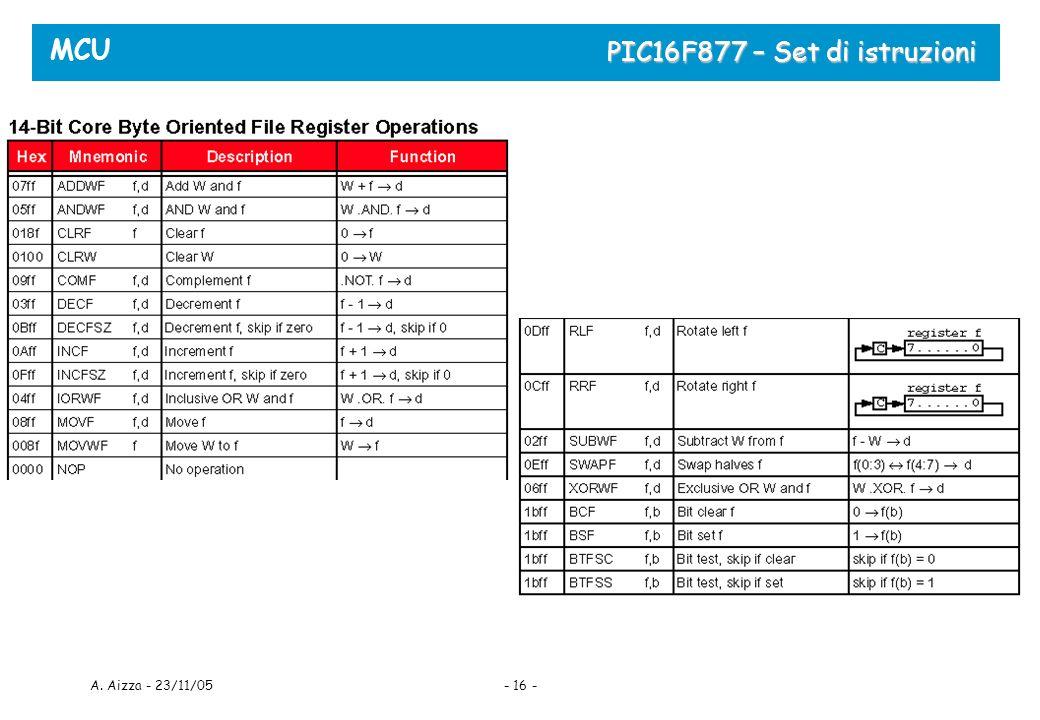 MCU A. Aizza - 23/11/05- 16 - PIC16F877 – Set di istruzioni
