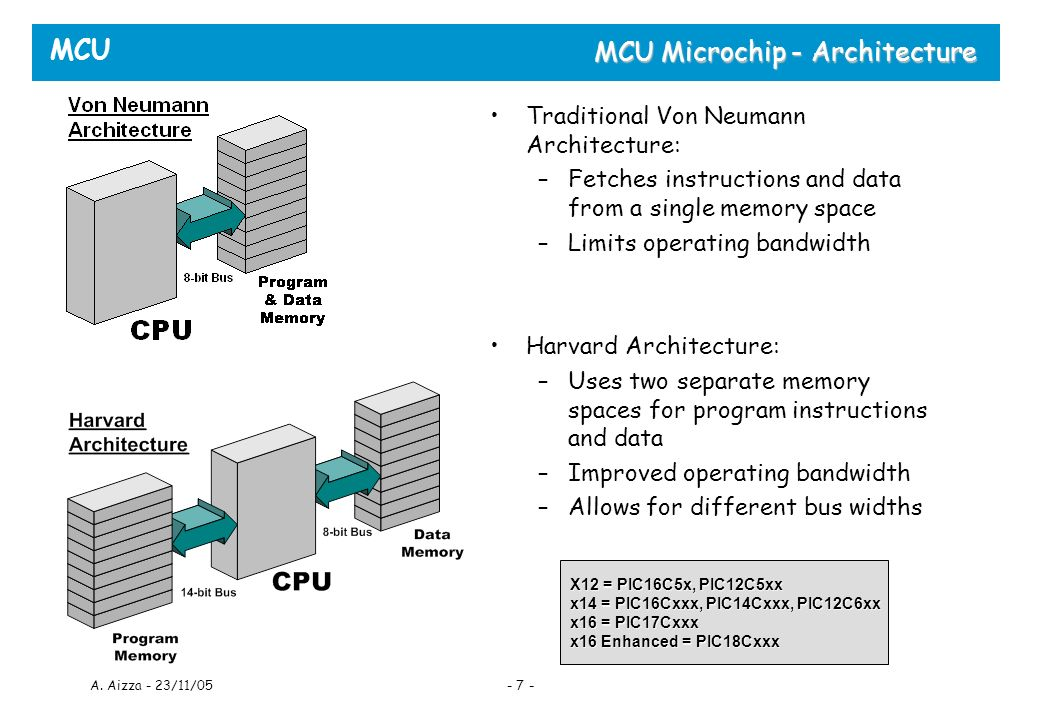 MCU A. Aizza - 23/11/05- 7 - MCU Microchip - Architecture Traditional Von Neumann Architecture: –Fetches instructions and data from a single memory sp