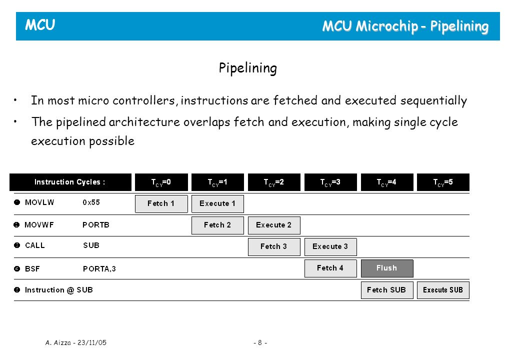 MCU A. Aizza - 23/11/05- 8 - MCU Microchip - Pipelining In most micro controllers, instructions are fetched and executed sequentially The pipelined ar