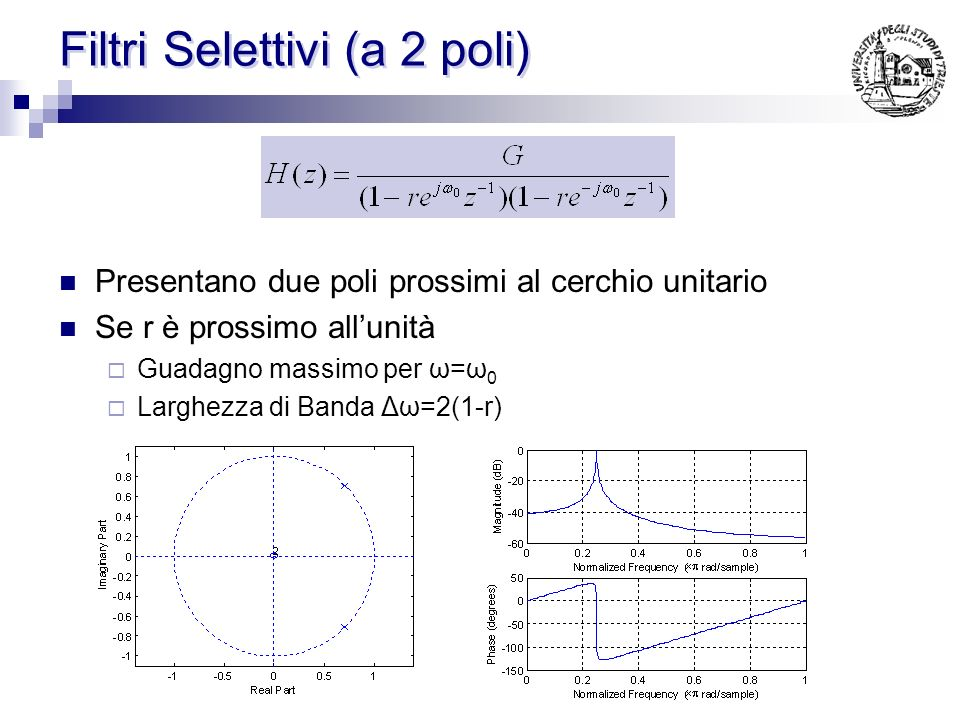 Filtri Selettivi (a 2 poli) Presentano due poli prossimi al cerchio unitario Se r è prossimo allunità Guadagno massimo per ω=ω 0 Larghezza di Banda Δω