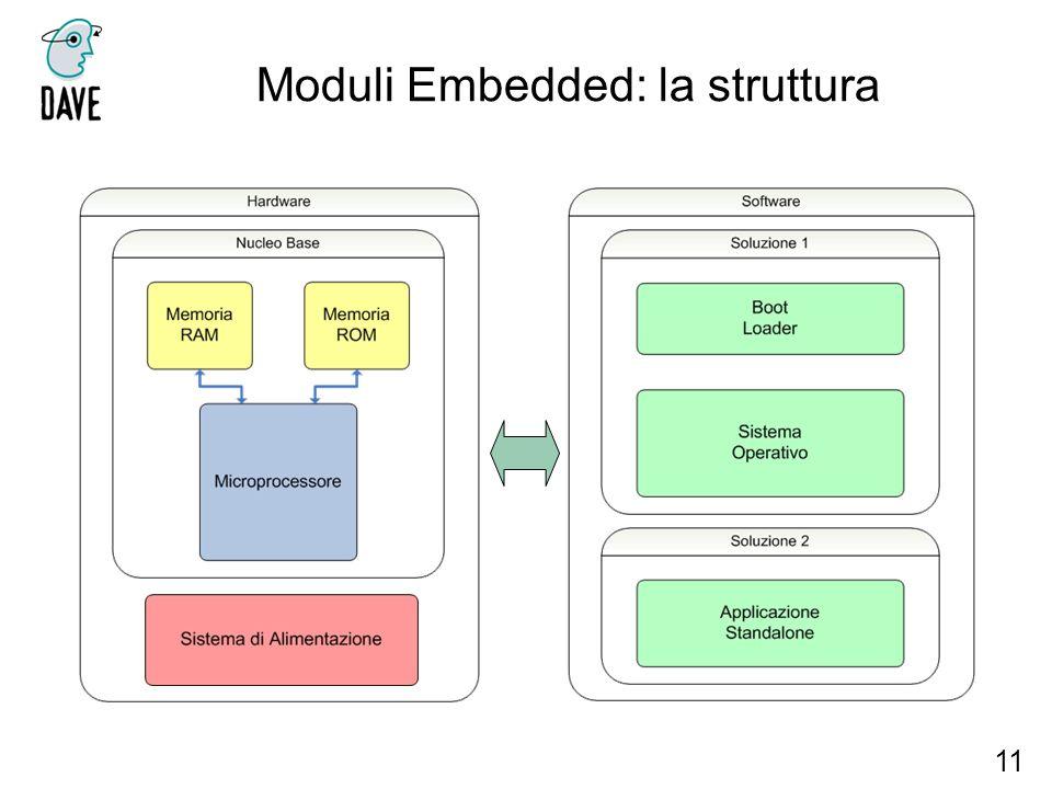 Moduli Embedded: la struttura 11