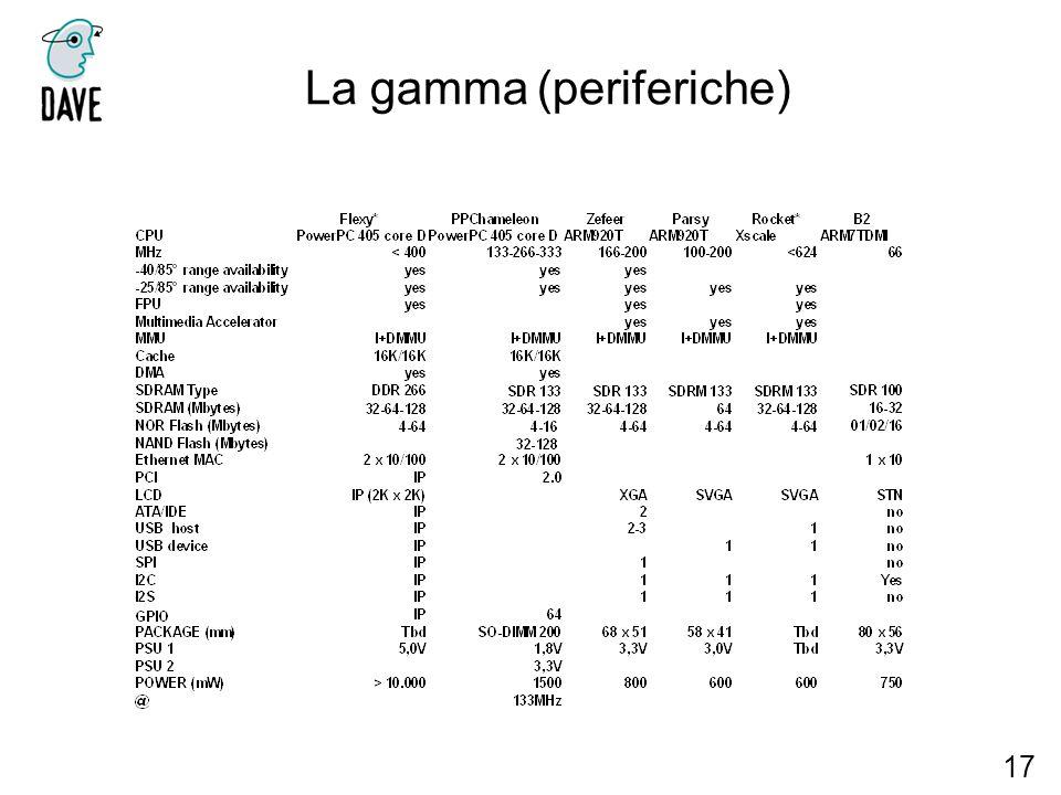 La gamma (periferiche) 17