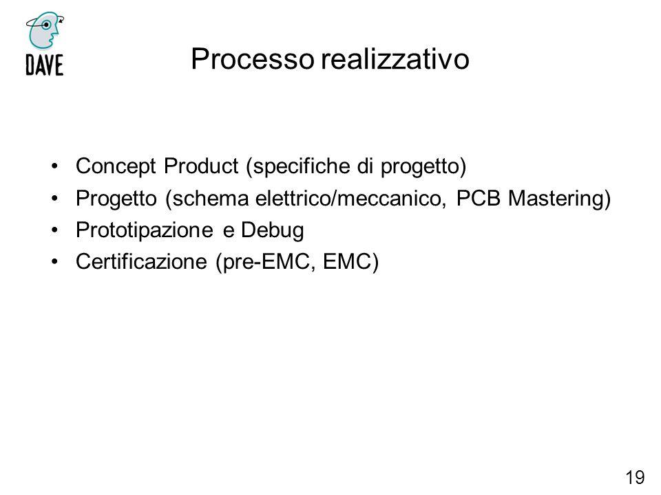 Processo realizzativo 19 Concept Product (specifiche di progetto) Progetto (schema elettrico/meccanico, PCB Mastering) Prototipazione e Debug Certific
