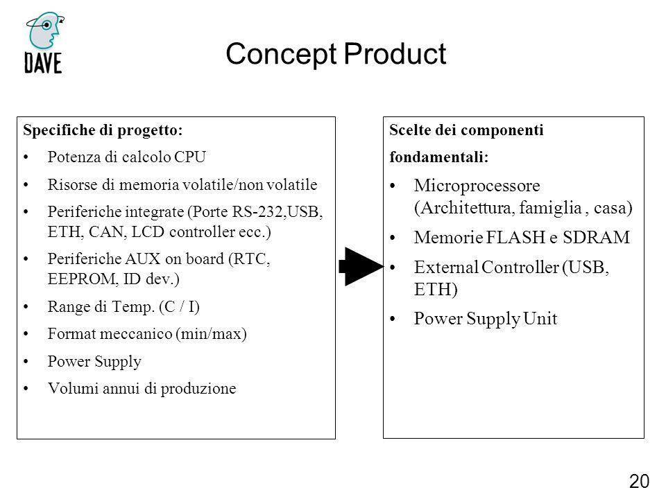 Concept Product 20 Specifiche di progetto: Potenza di calcolo CPU Risorse di memoria volatile/non volatile Periferiche integrate (Porte RS-232,USB, ET