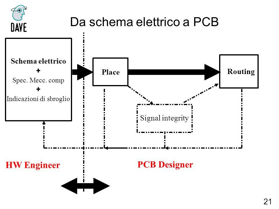 Da schema elettrico a PCB 21 Schema elettrico + Spec. Mecc. comp + Indicazioni di sbroglio Place Routing Signal integrity HW Engineer PCB Designer