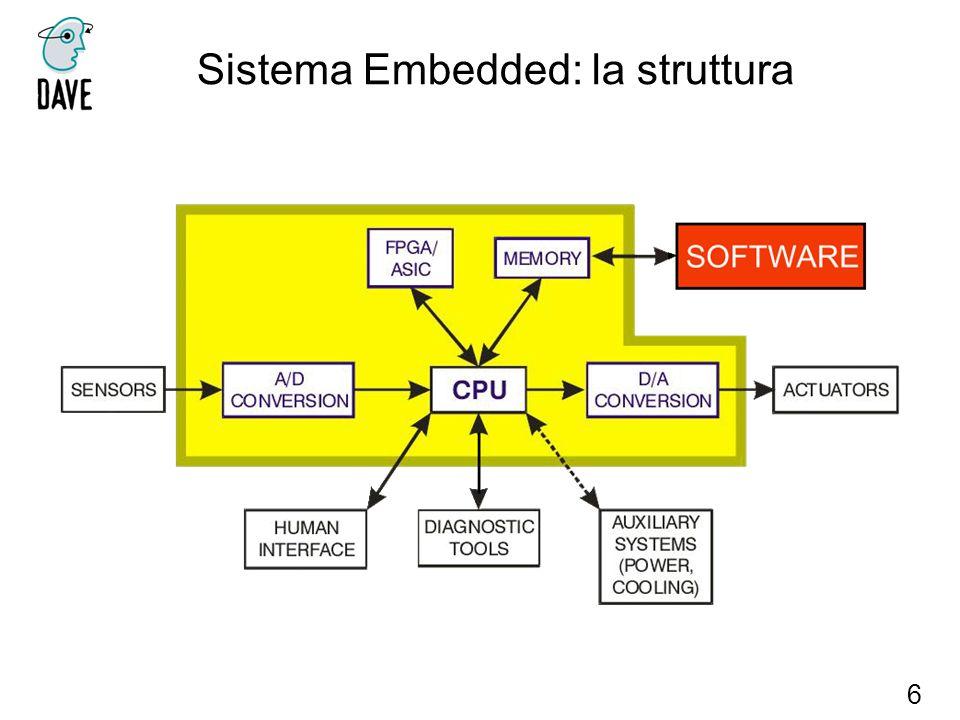 Sistema Embedded: la struttura 6