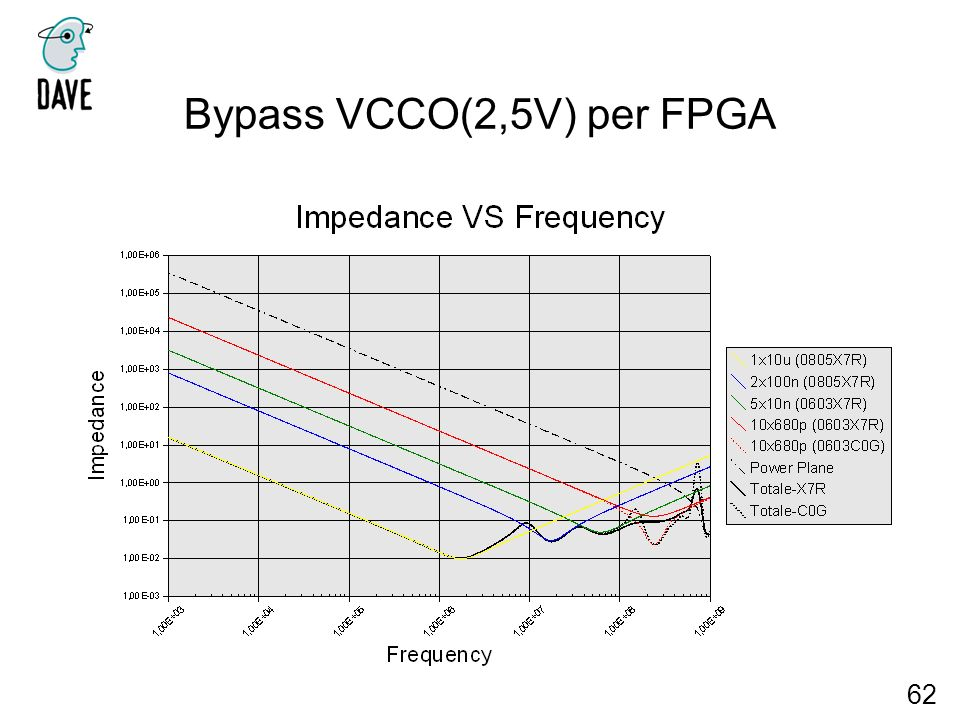 Bypass VCCO(2,5V) per FPGA 62