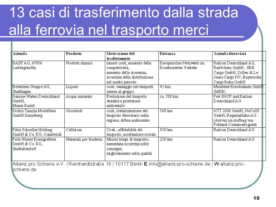 19 13 casi di trasferimento dalla strada alla ferrovia nel trasporto merci