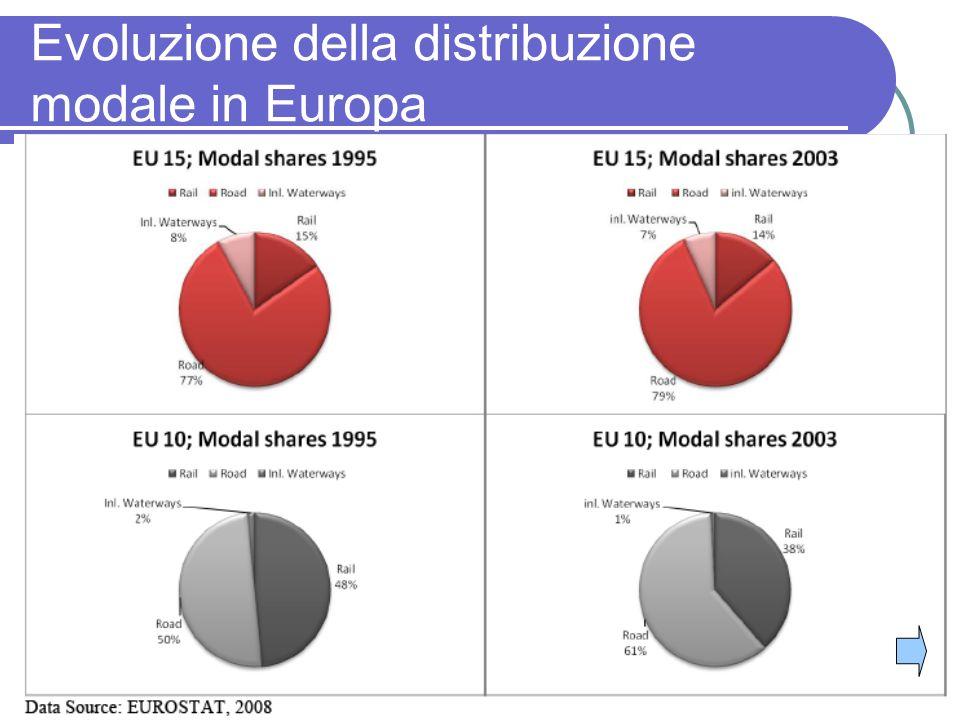 28 Evoluzione della distribuzione modale in Europa