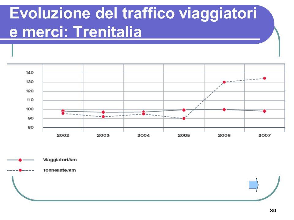 30 Evoluzione del traffico viaggiatori e merci: Trenitalia