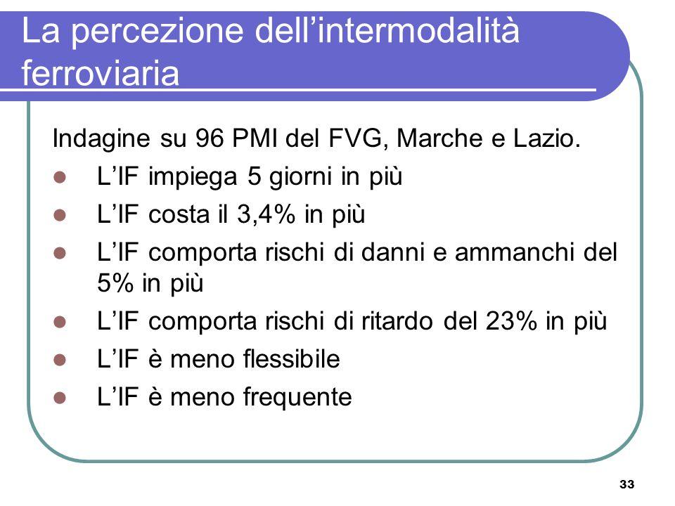 33 La percezione dellintermodalità ferroviaria Indagine su 96 PMI del FVG, Marche e Lazio.