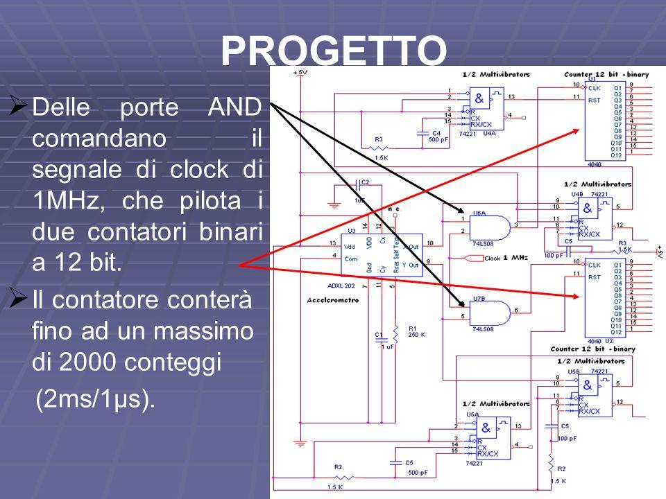 11 PROGETTO Delle porte AND comandano il segnale di clock di 1MHz, che pilota i due contatori binari a 12 bit. Il contatore conterà fino ad un massimo