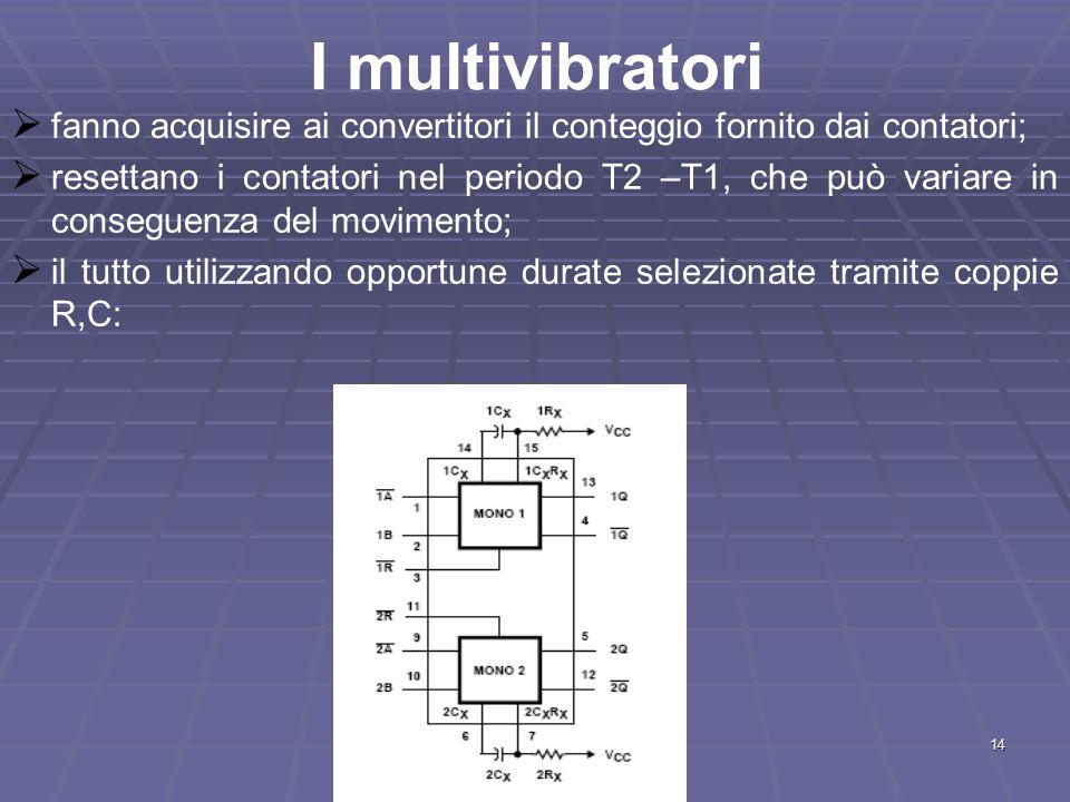 14 I multivibratori fanno acquisire ai convertitori il conteggio fornito dai contatori; resettano i contatori nel periodo T2 –T1, che può variare in c