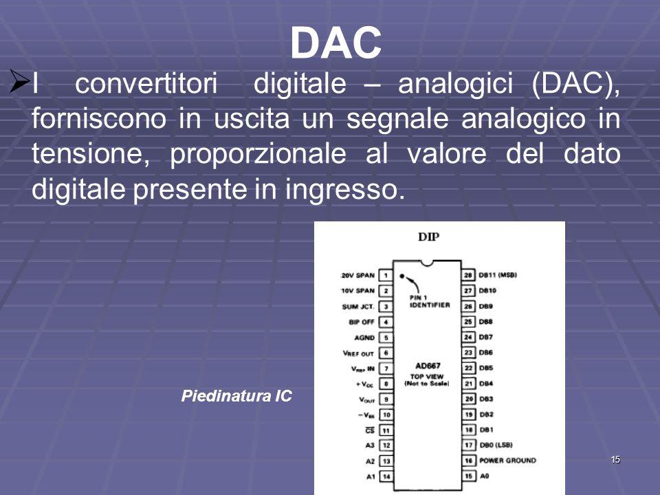 15 DAC I convertitori digitale – analogici (DAC), forniscono in uscita un segnale analogico in tensione, proporzionale al valore del dato digitale pre