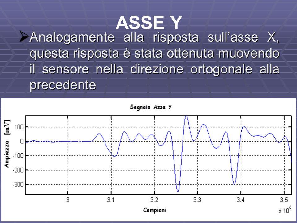 18 ASSE Y Analogamente alla risposta sullasse X, questa risposta è stata ottenuta muovendo il sensore nella direzione ortogonale alla precedente Analo