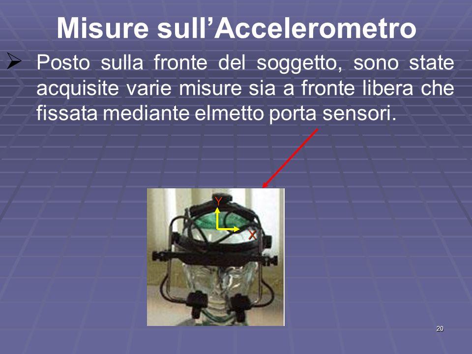 20 Misure sullAccelerometro Posto sulla fronte del soggetto, sono state acquisite varie misure sia a fronte libera che fissata mediante elmetto porta