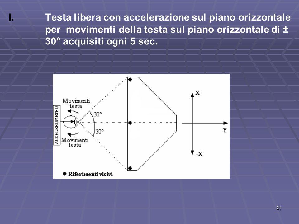 21 I. I.Testa libera con accelerazione sul piano orizzontale per movimenti della testa sul piano orizzontale di ± 30° acquisiti ogni 5 sec.