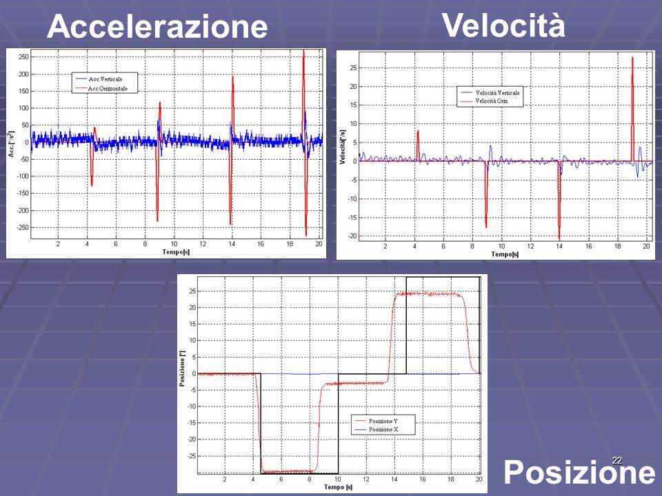 22 Accelerazione Velocità Posizione