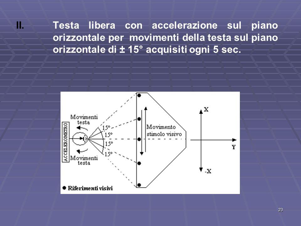 23 II. II.Testa libera con accelerazione sul piano orizzontale per movimenti della testa sul piano orizzontale di ± 15° acquisiti ogni 5 sec.