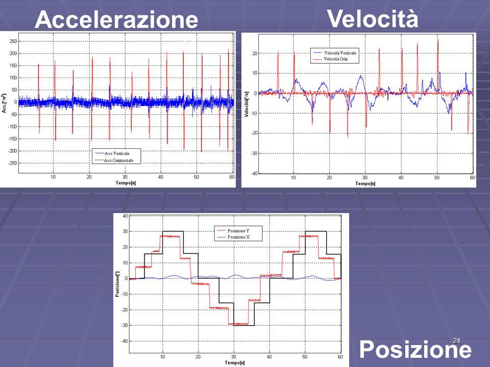 24 Accelerazione Velocità Posizione