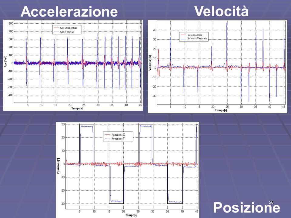 26 Accelerazione Velocità Posizione